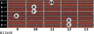 B11b5/E for guitar on frets 12, 12, 9, 10, 10, 11
