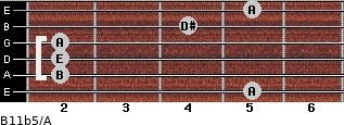 B11b5/A for guitar on frets 5, 2, 2, 2, 4, 5