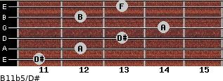 B11b5/D# for guitar on frets 11, 12, 13, 14, 12, 13