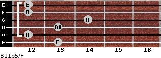 B11b5/F for guitar on frets 13, 12, 13, 14, 12, 12