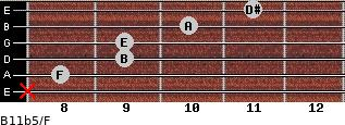 B11b5/F for guitar on frets x, 8, 9, 9, 10, 11