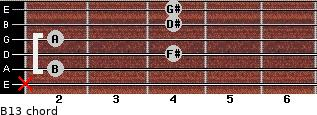 B13 for guitar on frets x, 2, 4, 2, 4, 4