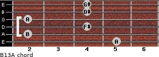 B13/A for guitar on frets 5, 2, 4, 2, 4, 4