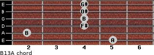 B13/A for guitar on frets 5, 2, 4, 4, 4, 4