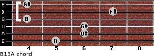 B13/A for guitar on frets 5, 6, 6, 4, 7, 4