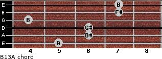 B13/A for guitar on frets 5, 6, 6, 4, 7, 7