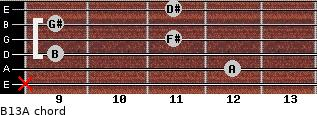 B13/A for guitar on frets x, 12, 9, 11, 9, 11