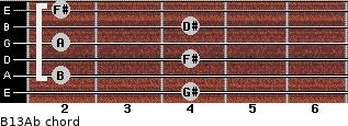 B13/Ab for guitar on frets 4, 2, 4, 2, 4, 2