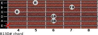 B13/D# for guitar on frets x, 6, 6, 4, 7, 5