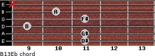 B13/Eb for guitar on frets 11, 11, 9, 11, 10, x