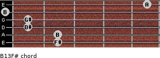 B13/F# for guitar on frets 2, 2, 1, 1, 0, 5