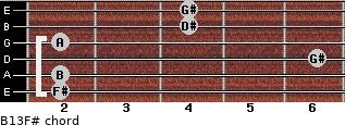 B13/F# for guitar on frets 2, 2, 6, 2, 4, 4