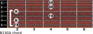 B13/Gb for guitar on frets 2, 2, 4, 2, 4, 4