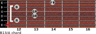 B13/A for guitar on frets x, 12, 13, 13, 12, 14