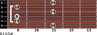 B13/D# for guitar on frets 11, 9, 9, 11, 9, 11