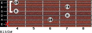 B13/D# for guitar on frets x, 6, 7, 4, 7, 4