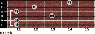 B13/Eb for guitar on frets 11, 11, 13, 11, 12, 14