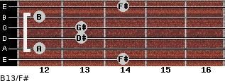 B13/F# for guitar on frets 14, 12, 13, 13, 12, 14