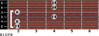 B13/F# for guitar on frets 2, 2, 4, 2, 4, 4