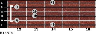 B13/Gb for guitar on frets 14, 12, 13, 13, 12, 14
