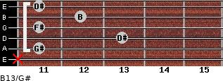 B13/G# for guitar on frets x, 11, 13, 11, 12, 11