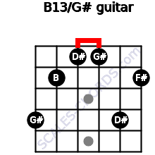 B13/G# for guitar on frets 4, 2, 1, 1, 4, 2
