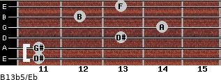 B13b5/Eb for guitar on frets 11, 11, 13, 14, 12, 13