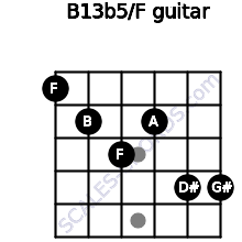 B13b5/F for guitar on frets 1, 2, 3, 2, 4, 4