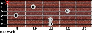 B13#5/Eb for guitar on frets 11, 11, 9, 12, 10, x