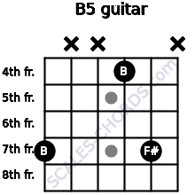B5 for guitar on frets 7, x, x, 4, 7, x