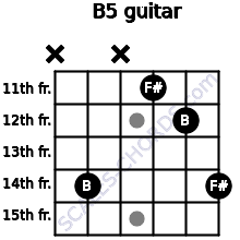B5 for guitar on frets x, 14, x, 11, 12, 14