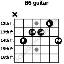 B6 for guitar on frets x, 14, 13, 13, 12, 14