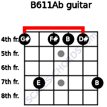 B6/11/Ab for guitar on frets 4, 7, 4, 4, 4, 7