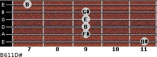 B6/11/D# for guitar on frets 11, 9, 9, 9, 9, 7