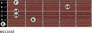 B6/11b5/E for guitar on frets 0, 2, 1, 1, 4, 1