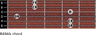 B6/9/Ab for guitar on frets 4, 4, 1, 4, 2, 2