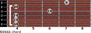 B6/9/Ab for guitar on frets 4, 4, 4, 6, 4, 7