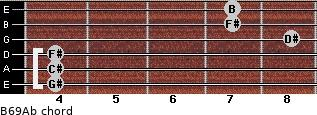 B6/9/Ab for guitar on frets 4, 4, 4, 8, 7, 7
