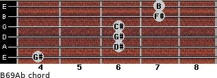 B6/9/Ab for guitar on frets 4, 6, 6, 6, 7, 7
