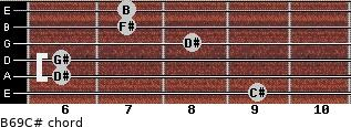 B6/9/C# for guitar on frets 9, 6, 6, 8, 7, 7