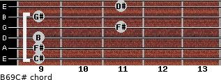 B6/9/C# for guitar on frets 9, 9, 9, 11, 9, 11