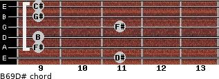 B6/9/D# for guitar on frets 11, 9, 9, 11, 9, 9