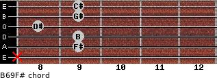 B6/9/F# for guitar on frets x, 9, 9, 8, 9, 9