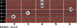B6/9b5 for guitar on frets x, 2, 3, 6, 4, 4