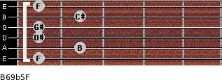 B6/9b5/F for guitar on frets 1, 2, 1, 1, 2, 1