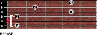 B6/9b5/F for guitar on frets 1, x, 1, 4, 2, 4