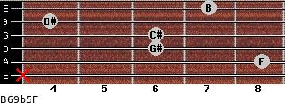 B6/9b5/F for guitar on frets x, 8, 6, 6, 4, 7