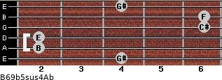 B6/9b5sus4/Ab for guitar on frets 4, 2, 2, 6, 6, 4