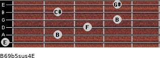 B6/9b5sus4/E for guitar on frets 0, 2, 3, 4, 2, 4