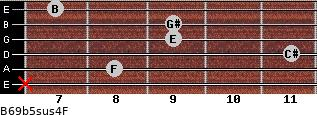 B6/9b5sus4/F for guitar on frets x, 8, 11, 9, 9, 7